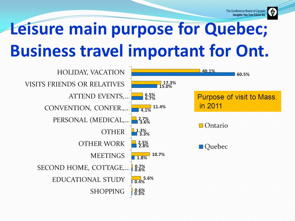 Leisure main purpose for Quebec; Business travel important for Ont.