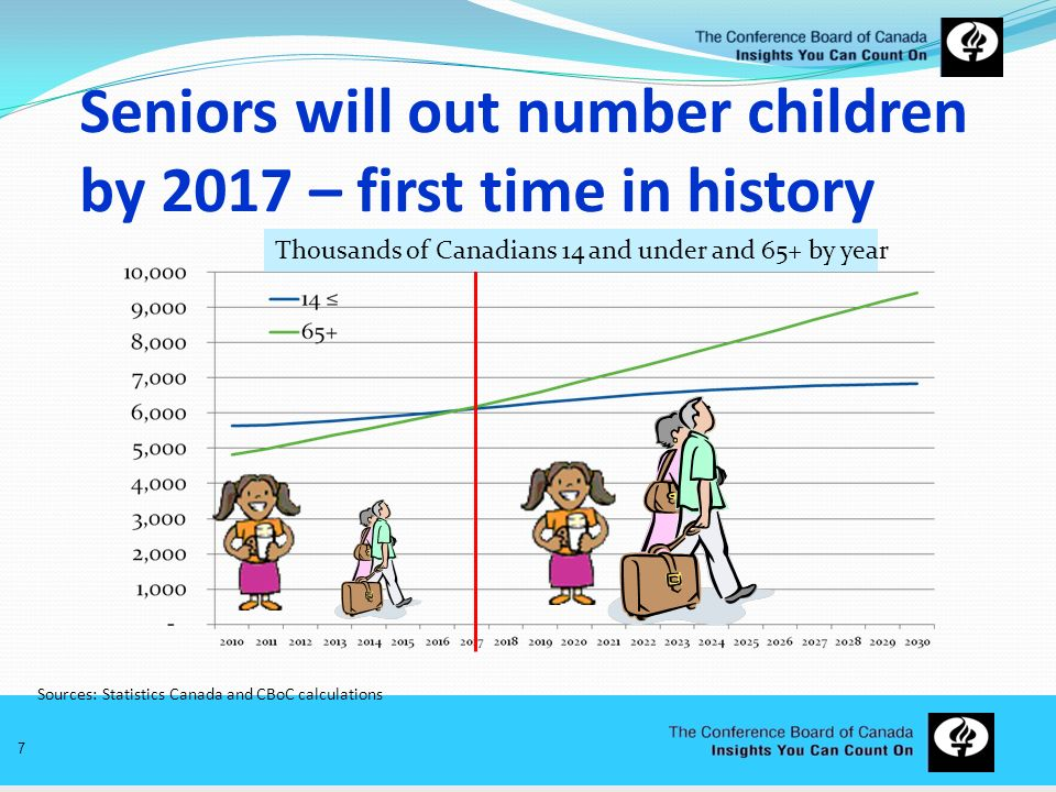 Seniors will out number children by 2017 – first time in history
