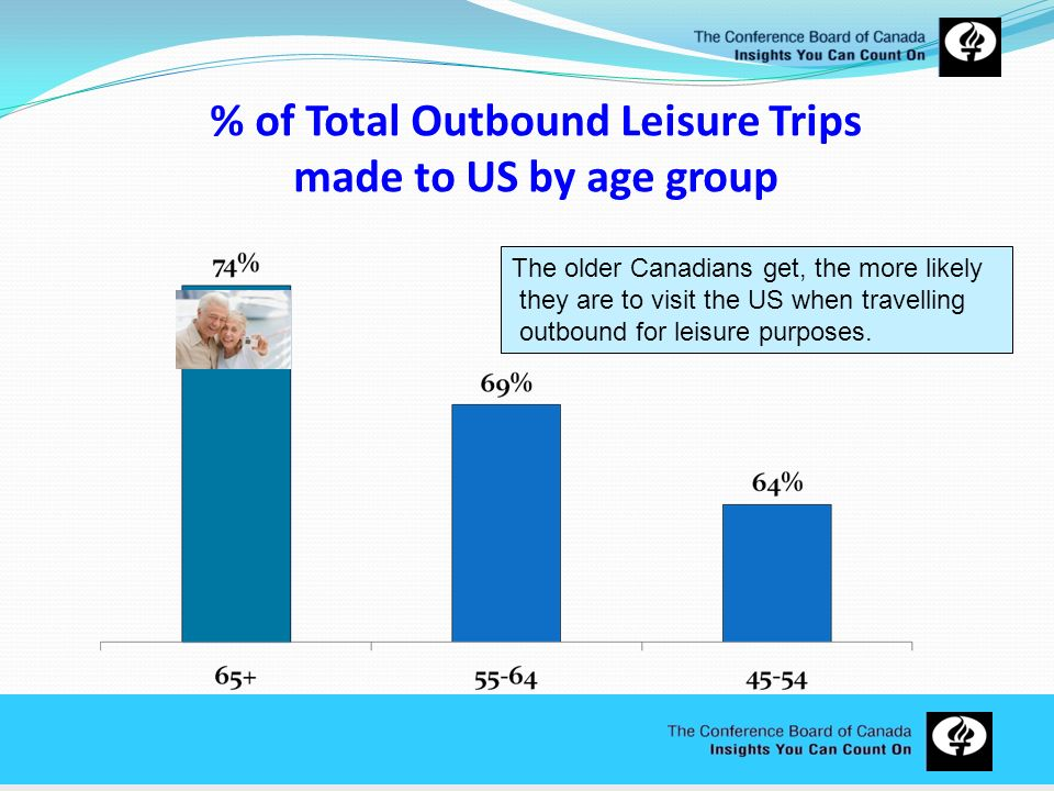 % of Total Outbound Leisure Trips made to US by age group