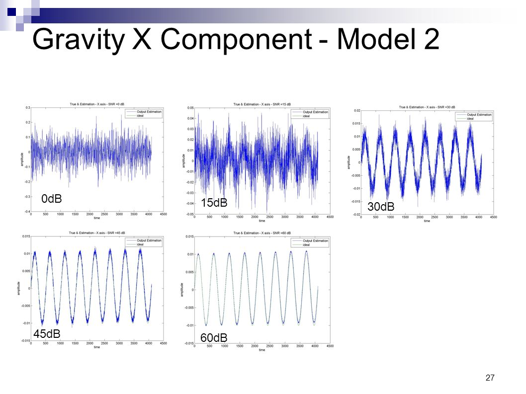 Gravity X Component - Model 2