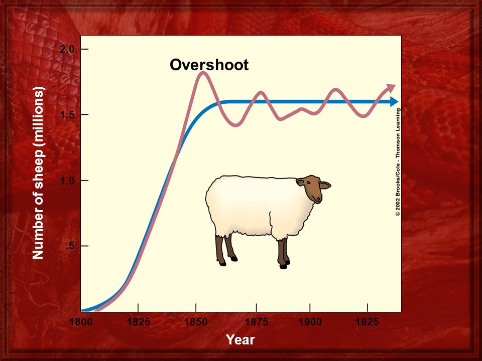 Number of sheep (millions)