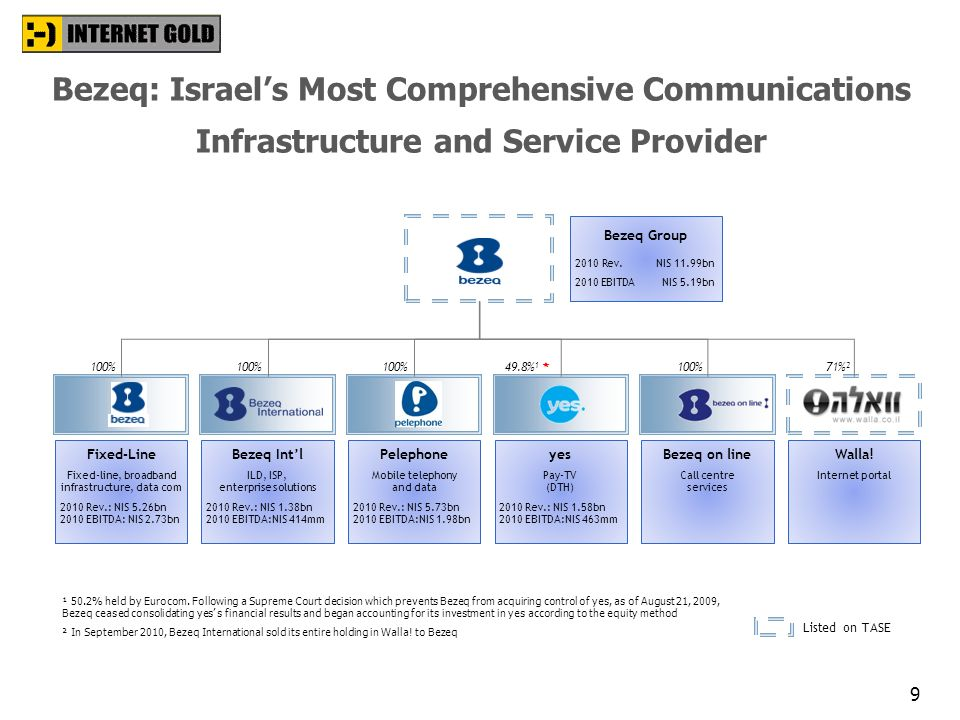 Bezeq: Israel's Most Comprehensive Communications Infrastructure and Service Provider