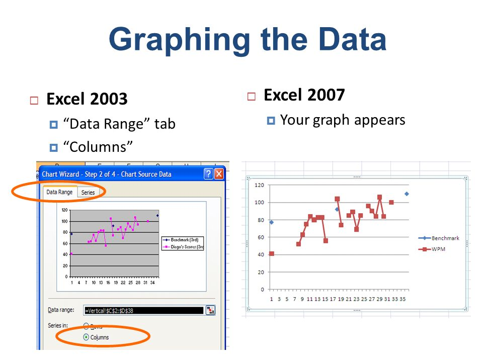 Graphing the Data Excel 2007 Excel 2003 Your graph appears