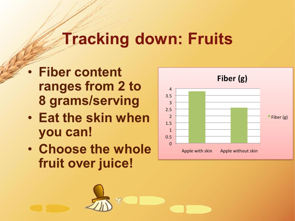 Tracking down: Fruits Fiber content ranges from 2 to 8 grams/serving