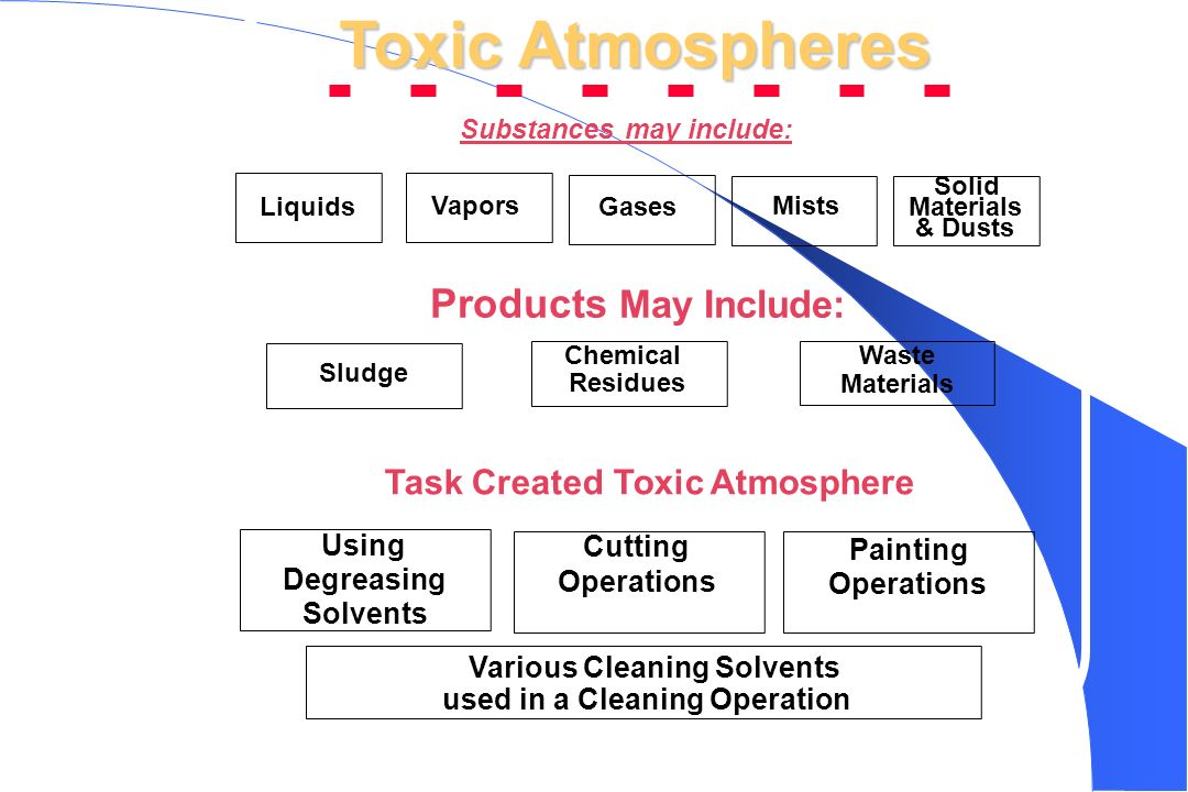 Toxic Atmospheres Products May Include: Task Created Toxic Atmosphere
