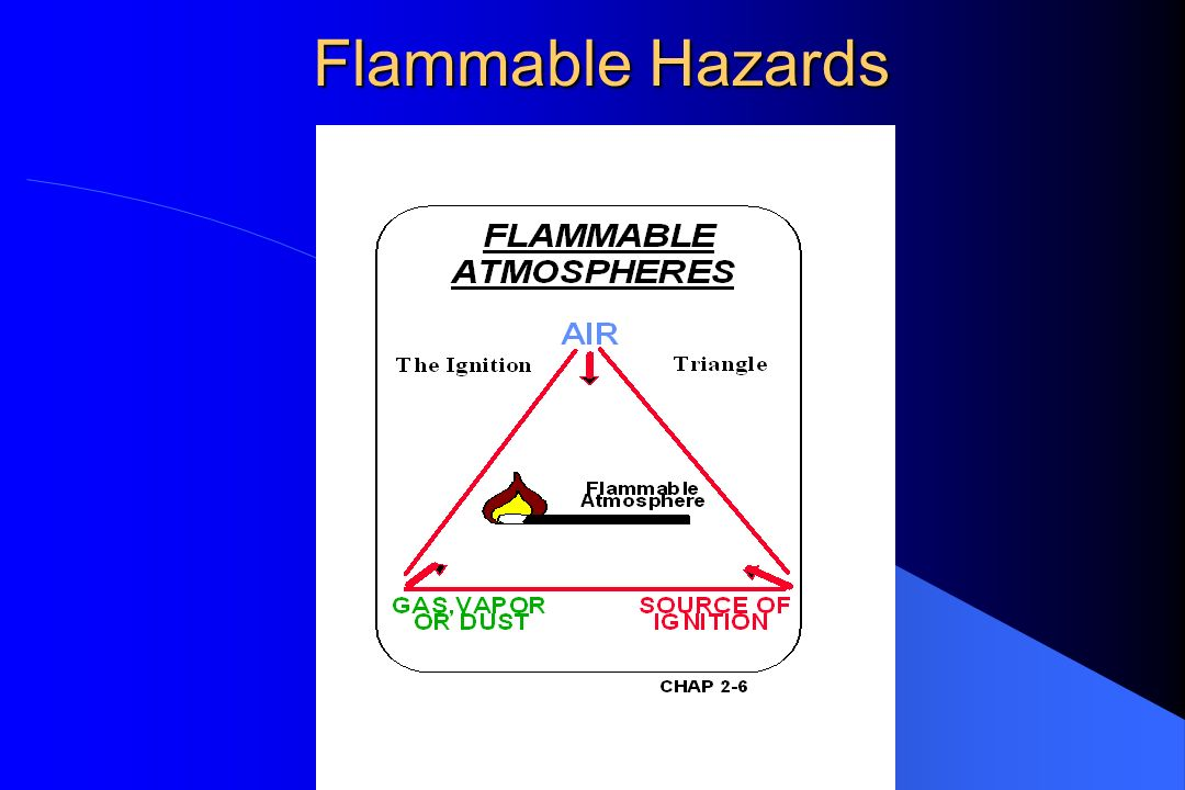 Flammable Hazards