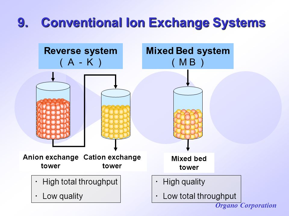 9. Conventional Ion Exchange Systems