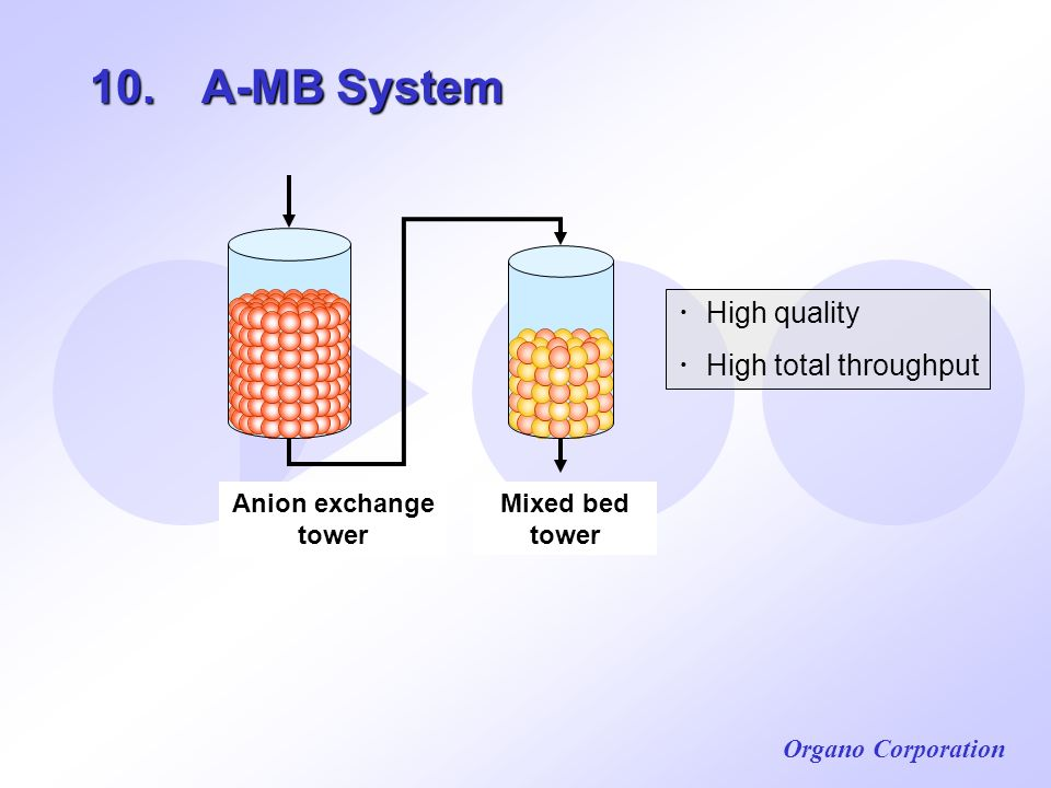 10. A-MB System ・High quality ・High total throughput