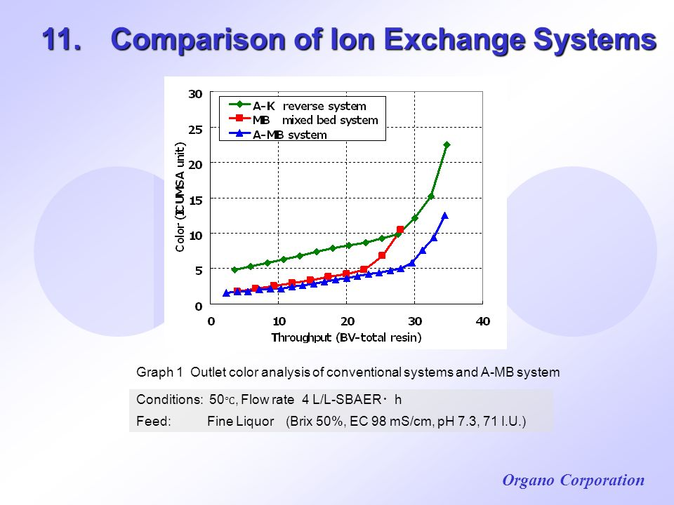 11. Comparison of Ion Exchange Systems