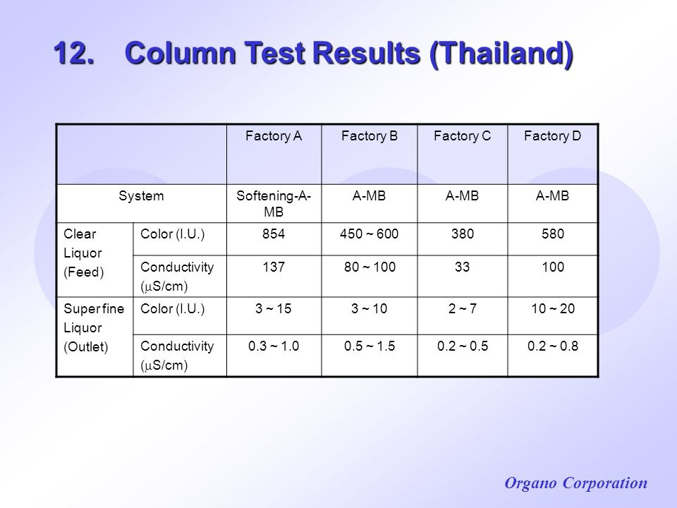 12. Column Test Results (Thailand)