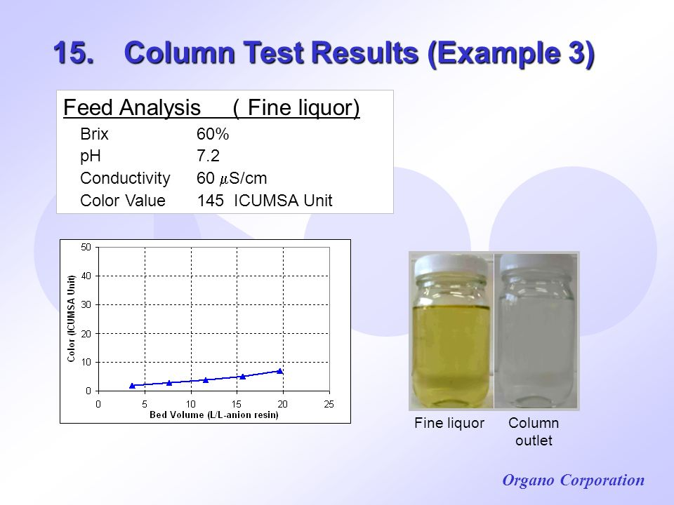 15. Column Test Results (Example 3)