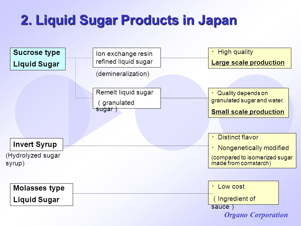 2. Liquid Sugar Products in Japan