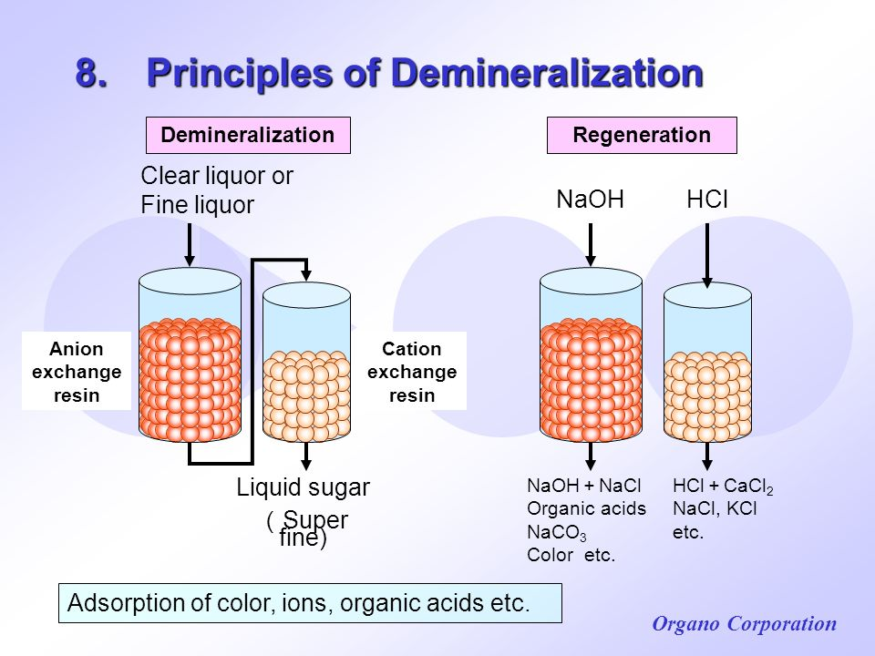 8. Principles of Demineralization