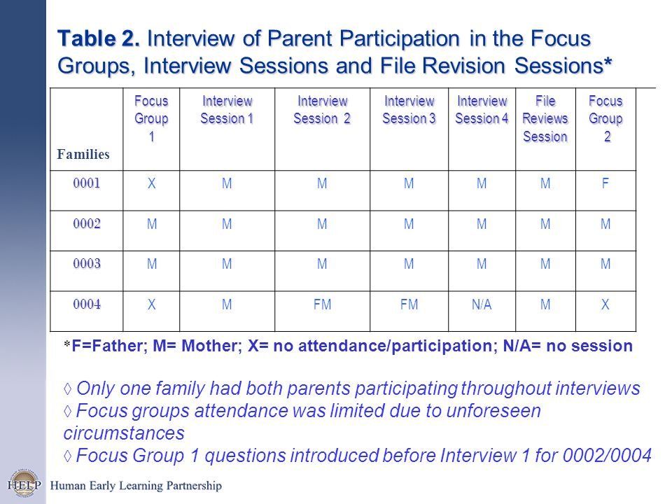 Table 2. Interview of Parent Participation in the Focus Groups, Interview Sessions and File Revision Sessions*