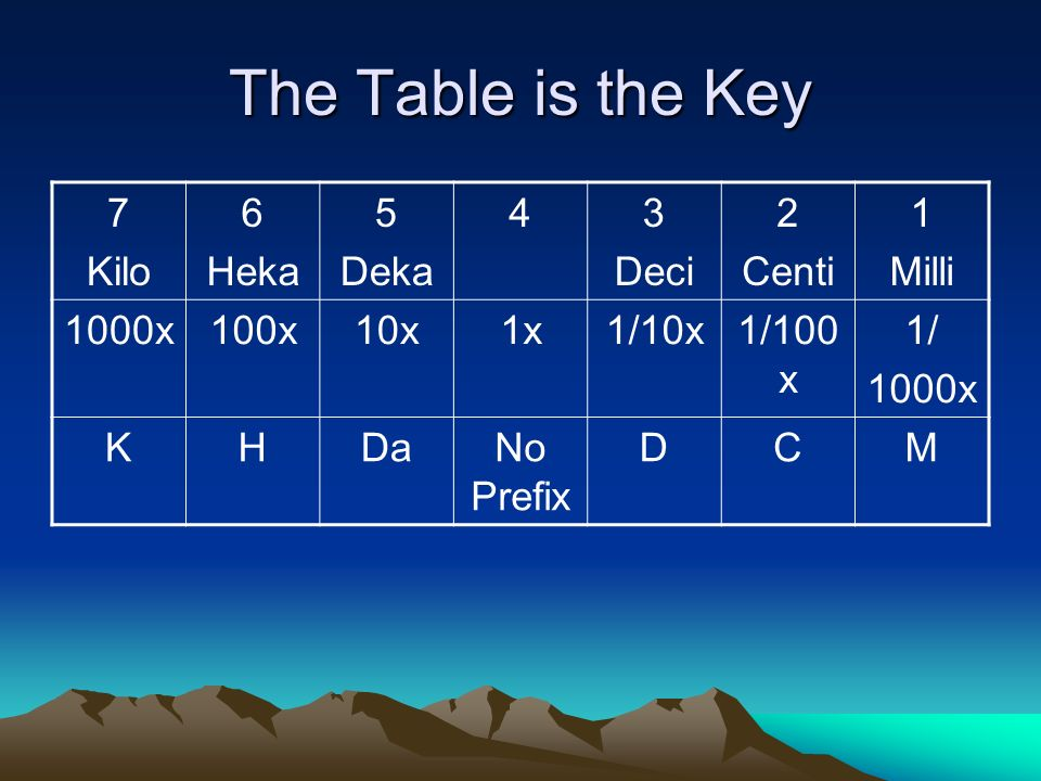 The Table is the Key 7 Kilo 6 Heka 5 Deka 4 3 Deci 2 Centi 1 Milli