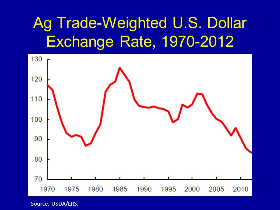 Ag Trade-Weighted U.S. Dollar Exchange Rate, 1970-2012