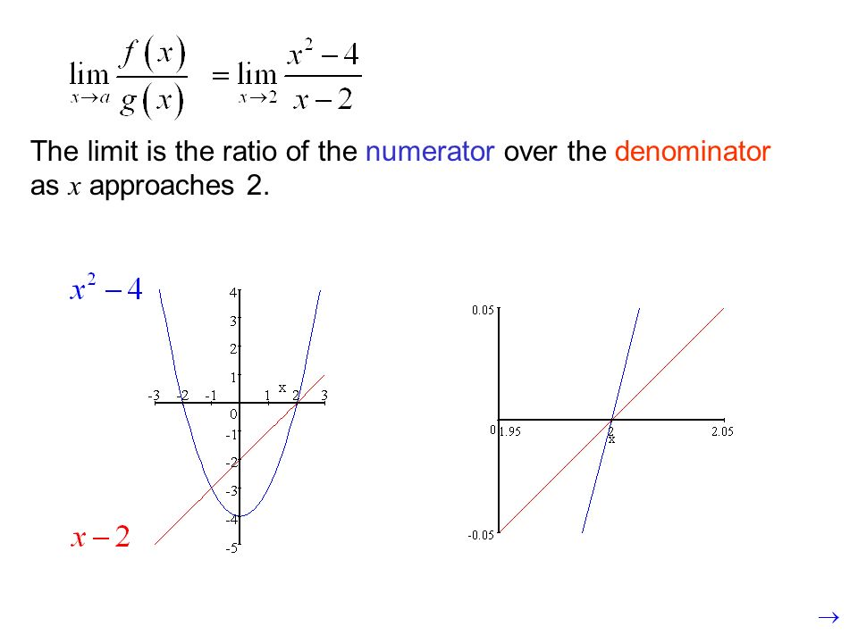 The limit is the ratio of the numerator over the denominator as x approaches 2.