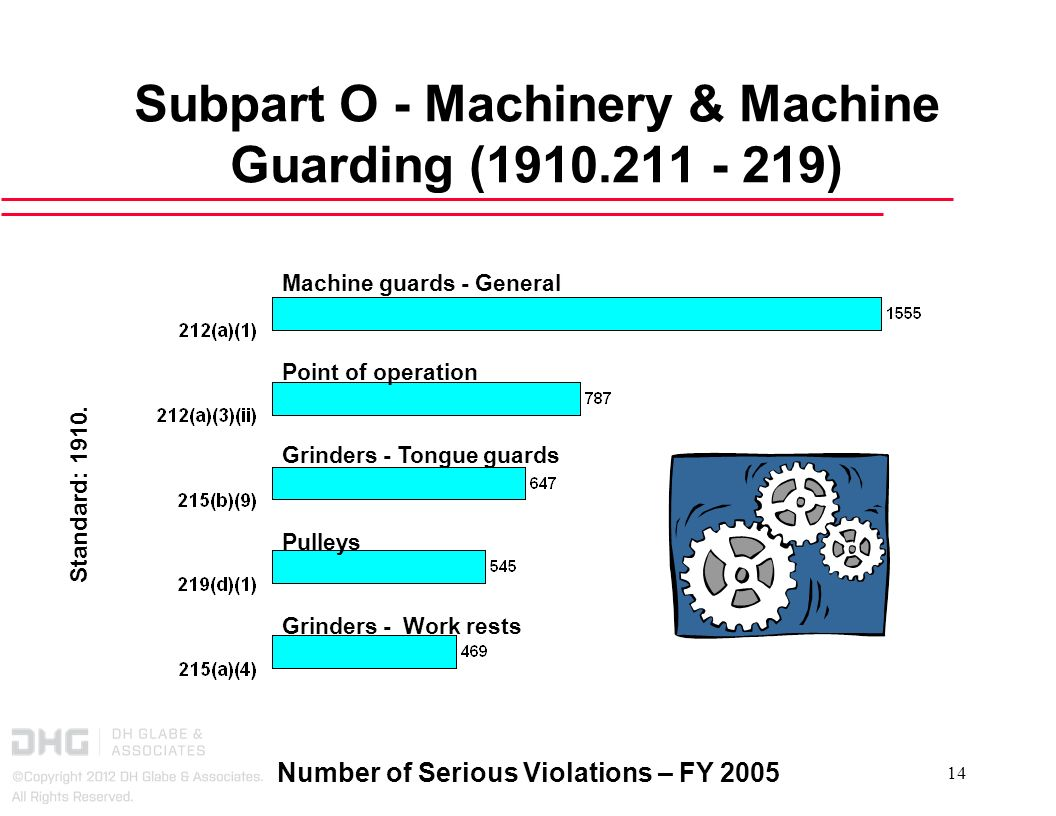 Subpart O - Machinery & Machine Guarding ( )