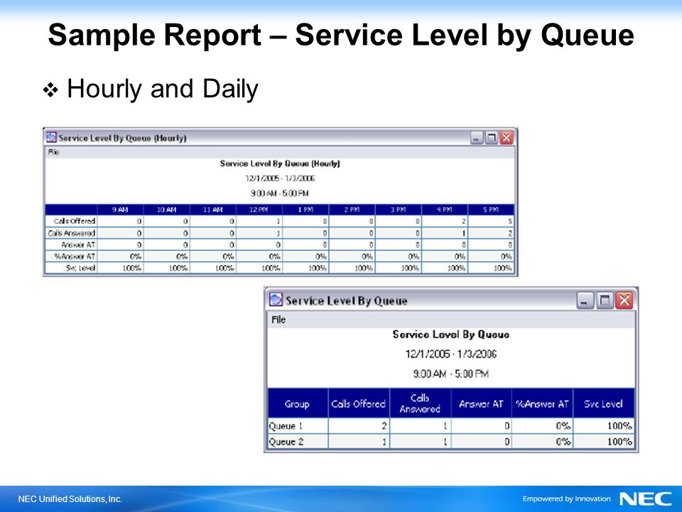Sample Report – Service Level by Queue