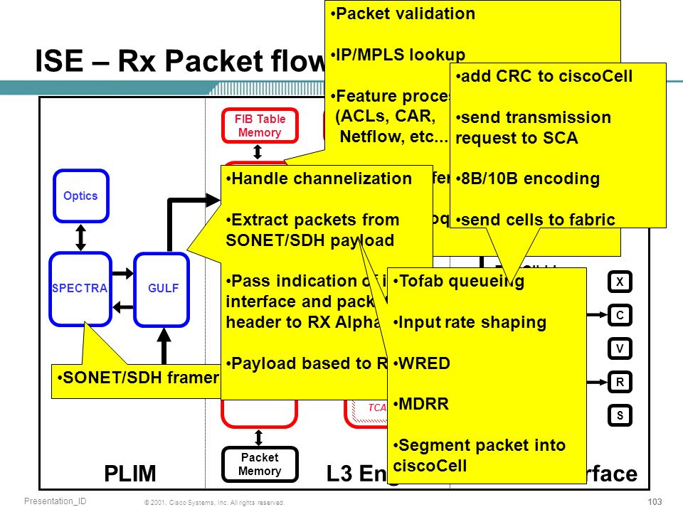 ISE – Rx Packet flow PLIM L3 Engine Fabric Interface Packet validation
