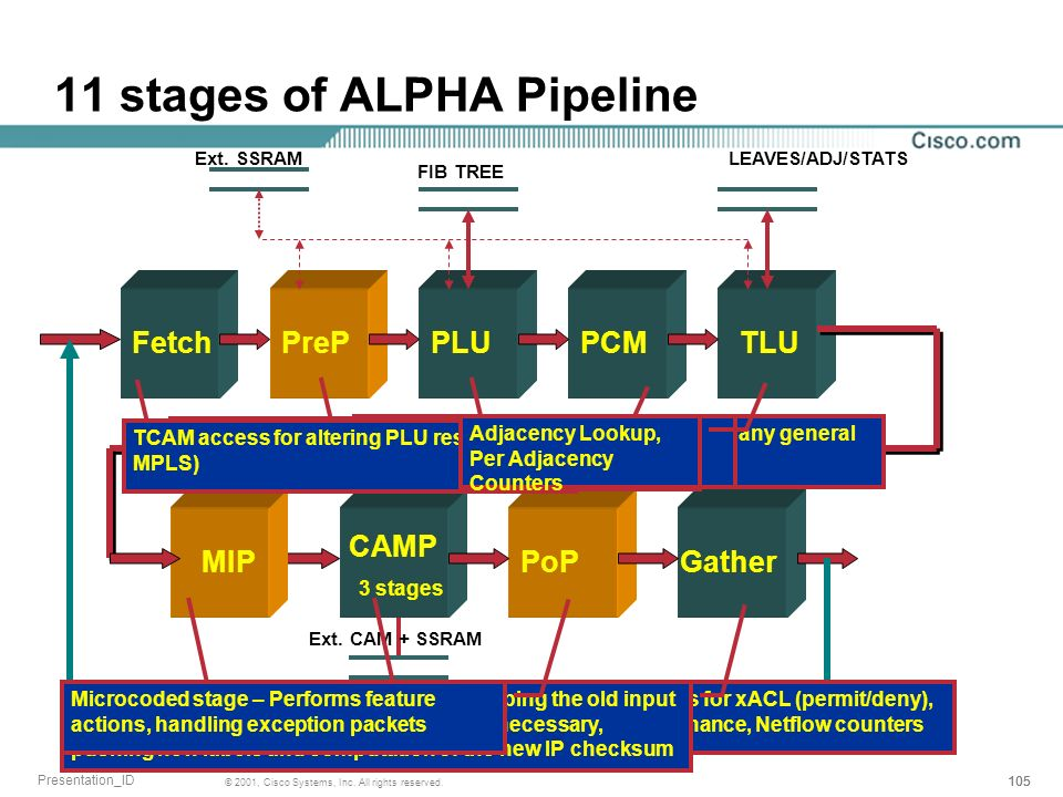 11 stages of ALPHA Pipeline