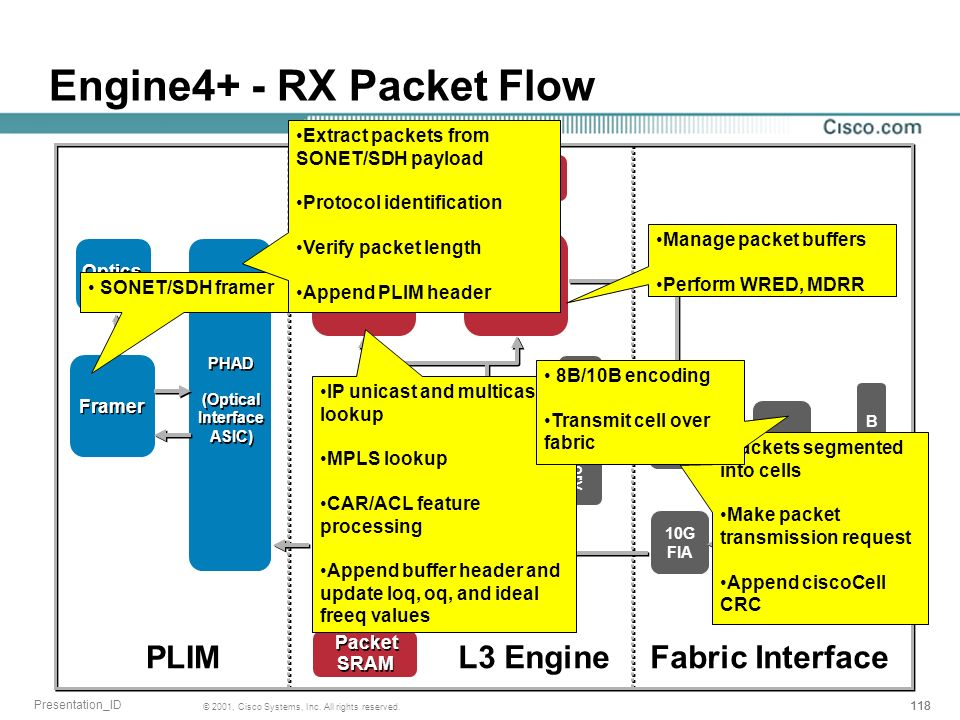 Engine4+ - RX Packet Flow