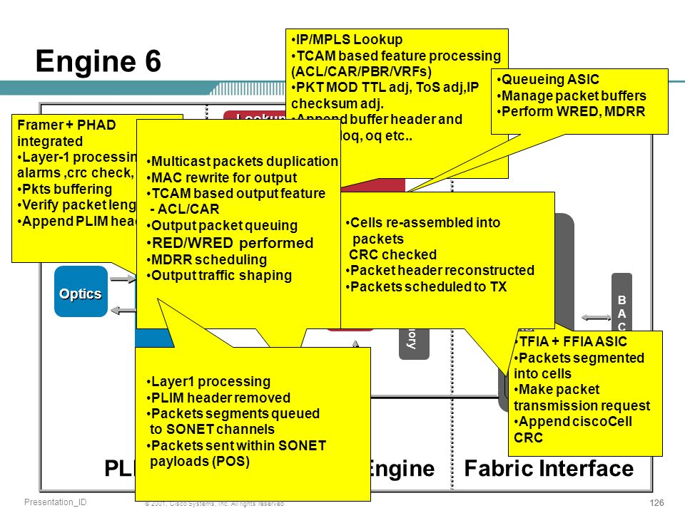 Engine 6 PLIM L3 Engine Fabric Interface RED/WRED performed