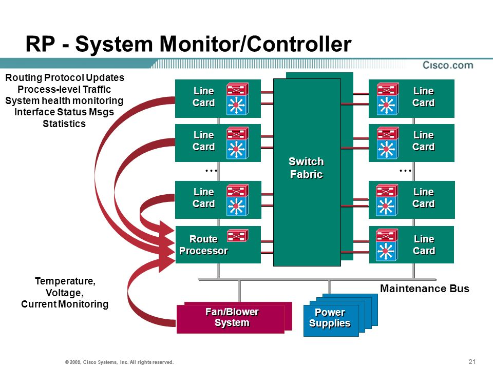 RP - System Monitor/Controller
