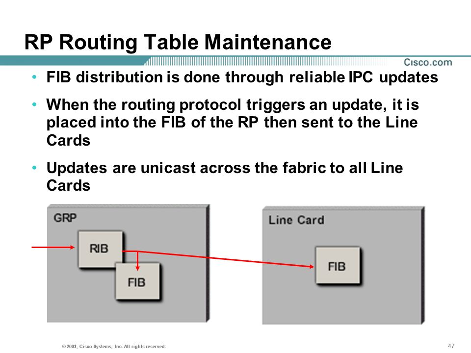 RP Routing Table Maintenance