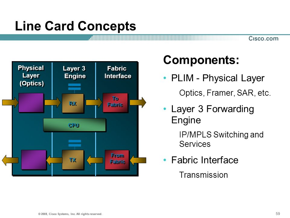 Line Card Concepts Components: PLIM - Physical Layer