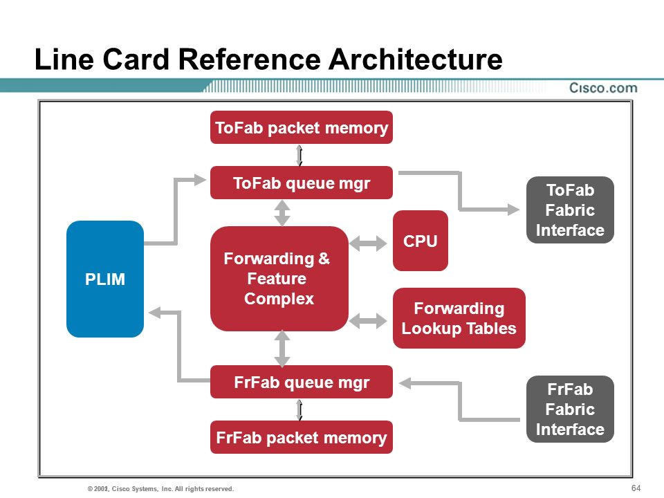 Line Card Reference Architecture
