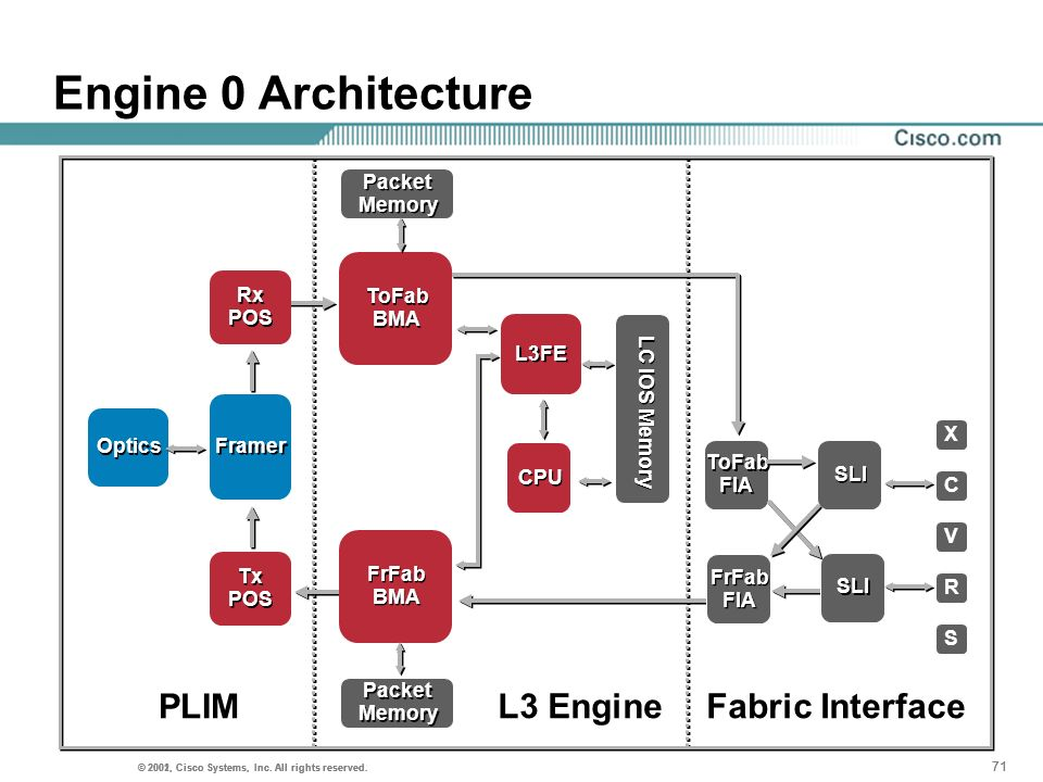 Engine 0 Architecture PLIM L3 Engine Fabric Interface Packet Memory Rx