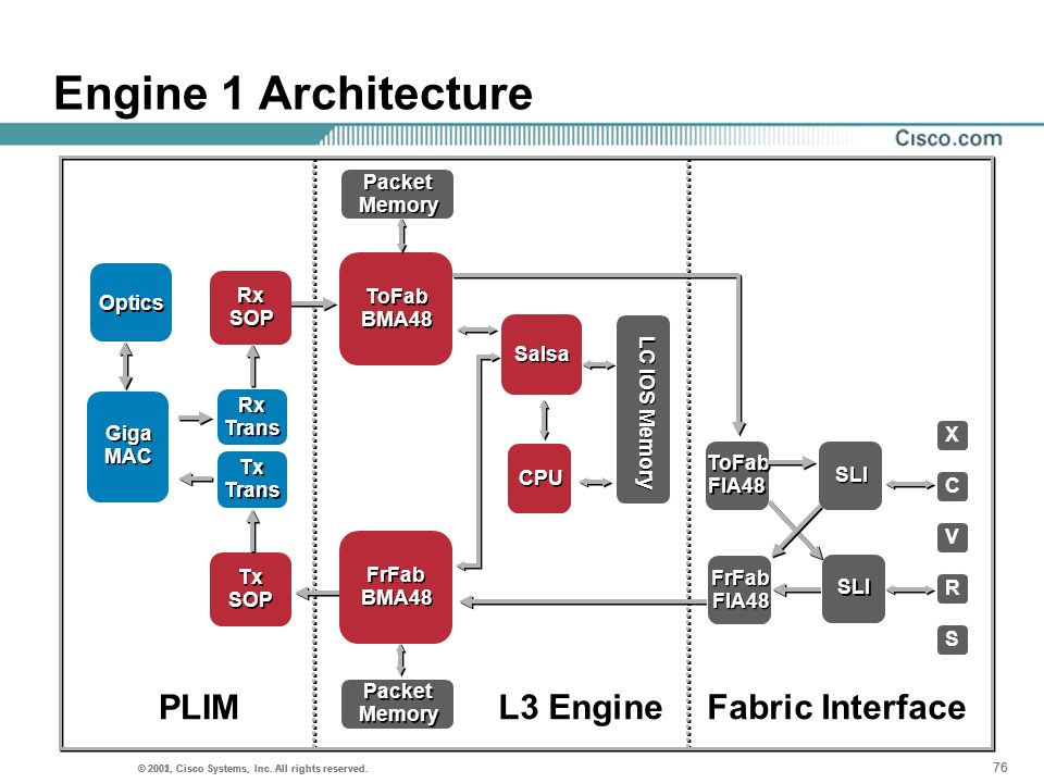 Engine 1 Architecture PLIM L3 Engine Fabric Interface Packet Memory Rx