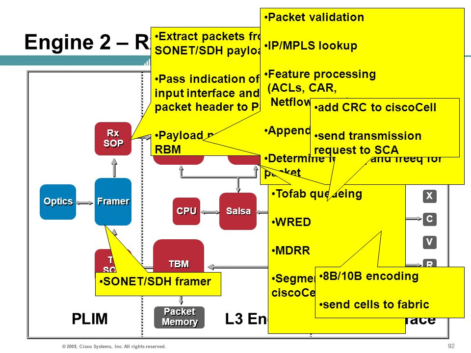 Engine 2 – Rx Packet flow PLIM L3 Engine Fabric Interface