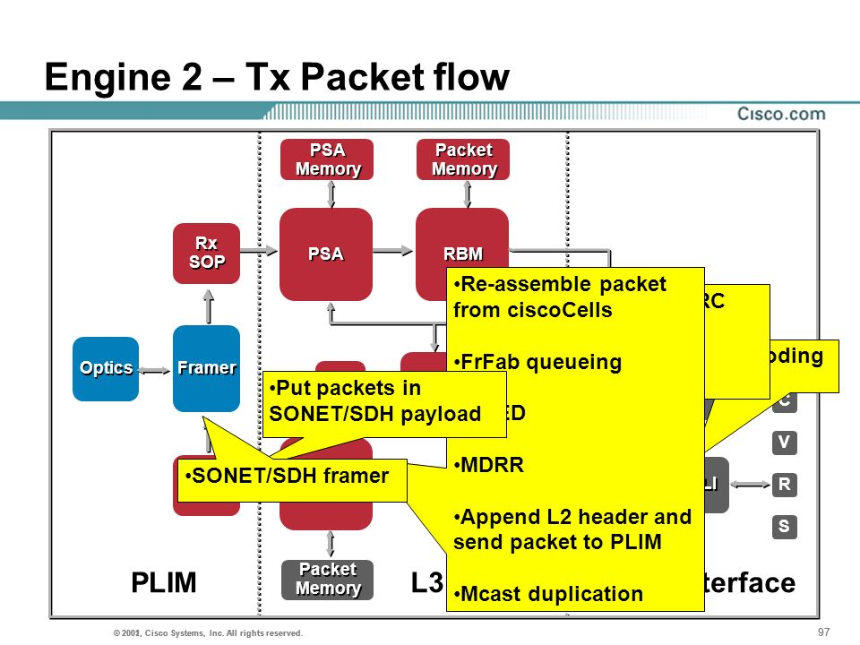 Engine 2 – Tx Packet flow PLIM L3 Engine Fabric Interface