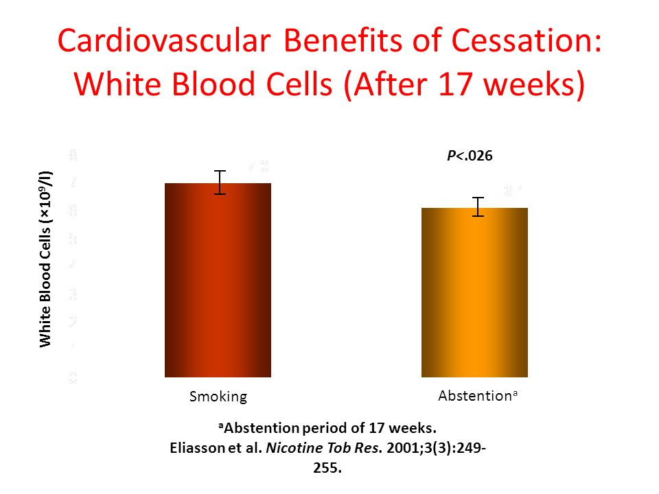 Cardiovascular Benefits of Cessation: White Blood Cells (After 17 weeks)