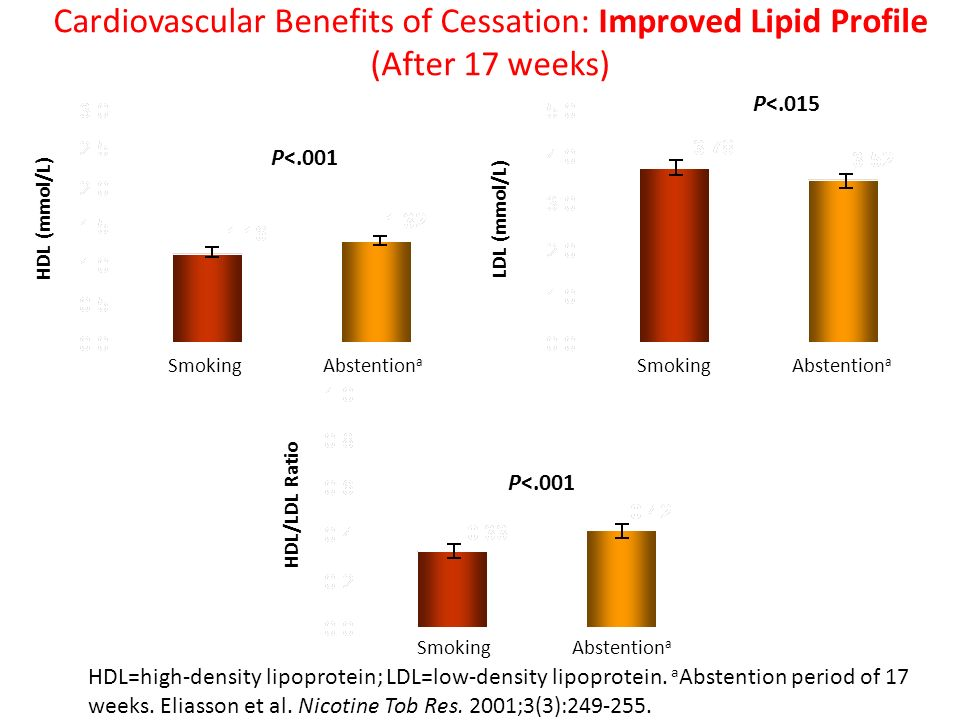 Cardiovascular Benefits of Cessation: Improved Lipid Profile (After 17 weeks)