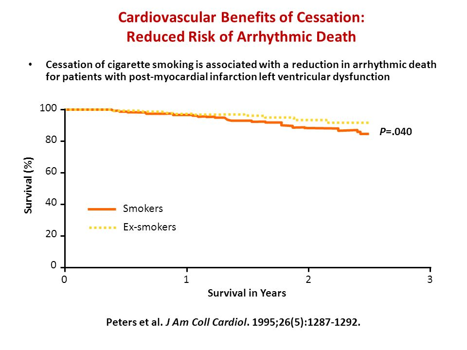 Cardiovascular Benefits of Cessation: Reduced Risk of Arrhythmic Death