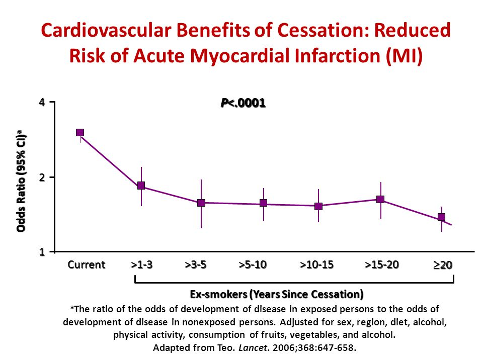 Cardiovascular Benefits of Cessation: Reduced Risk of Acute Myocardial Infarction (MI)