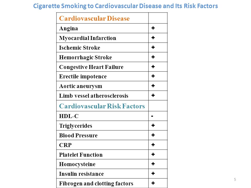 Cigarette Smoking to Cardiovascular Disease and Its Risk Factors