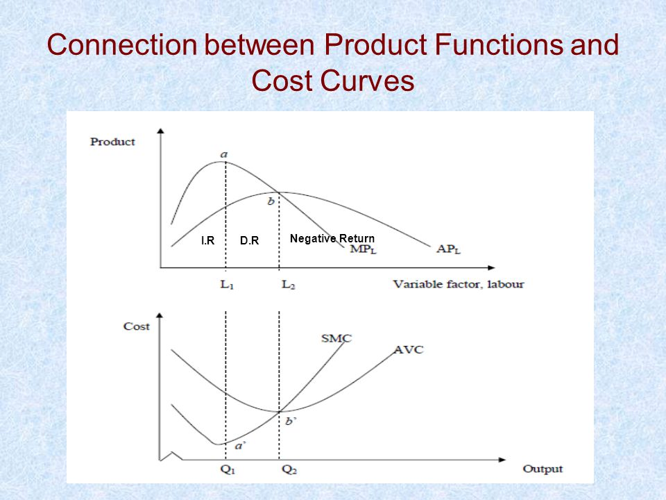 Connection between Product Functions and Cost Curves