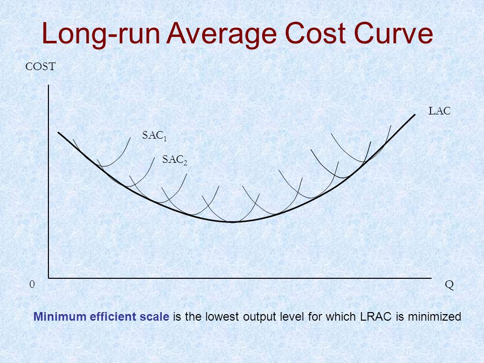 Long-run Average Cost Curve