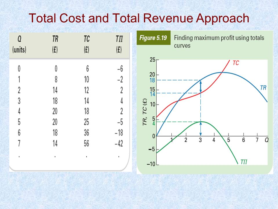 Total Cost and Total Revenue Approach