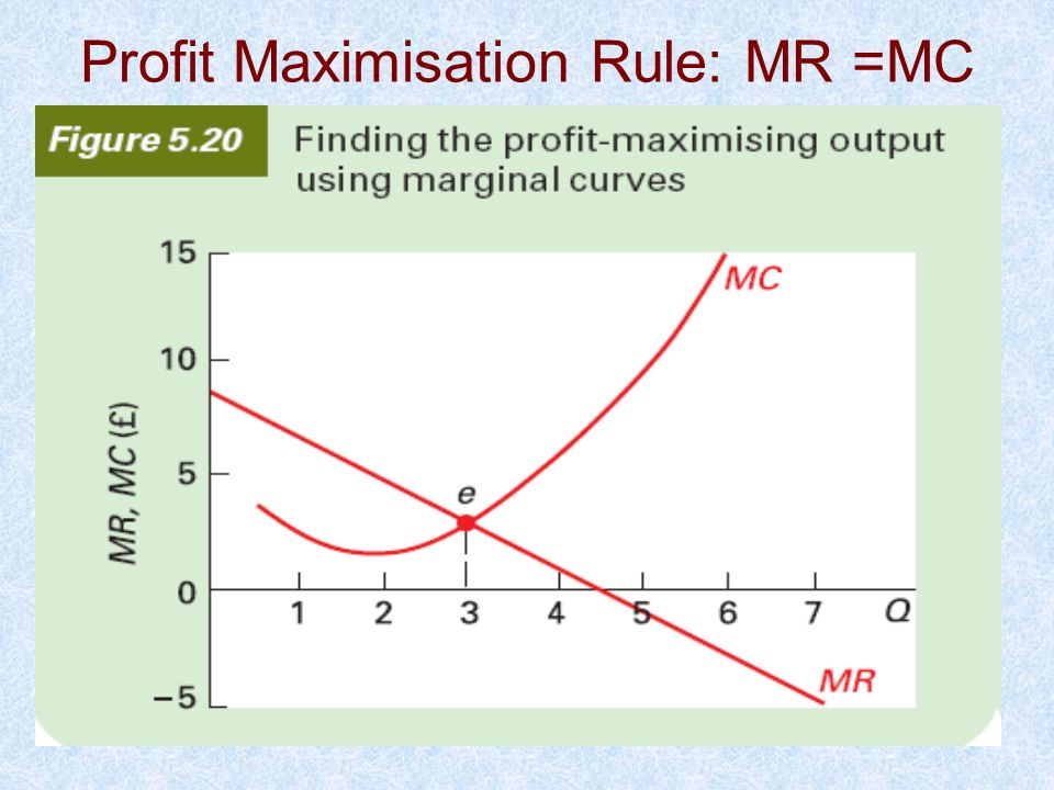 Profit Maximisation Rule: MR =MC