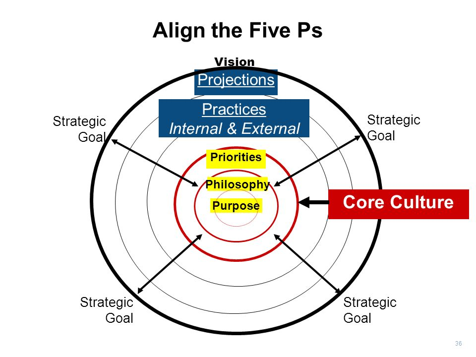 Align the Five Ps Core Culture Projections Practices
