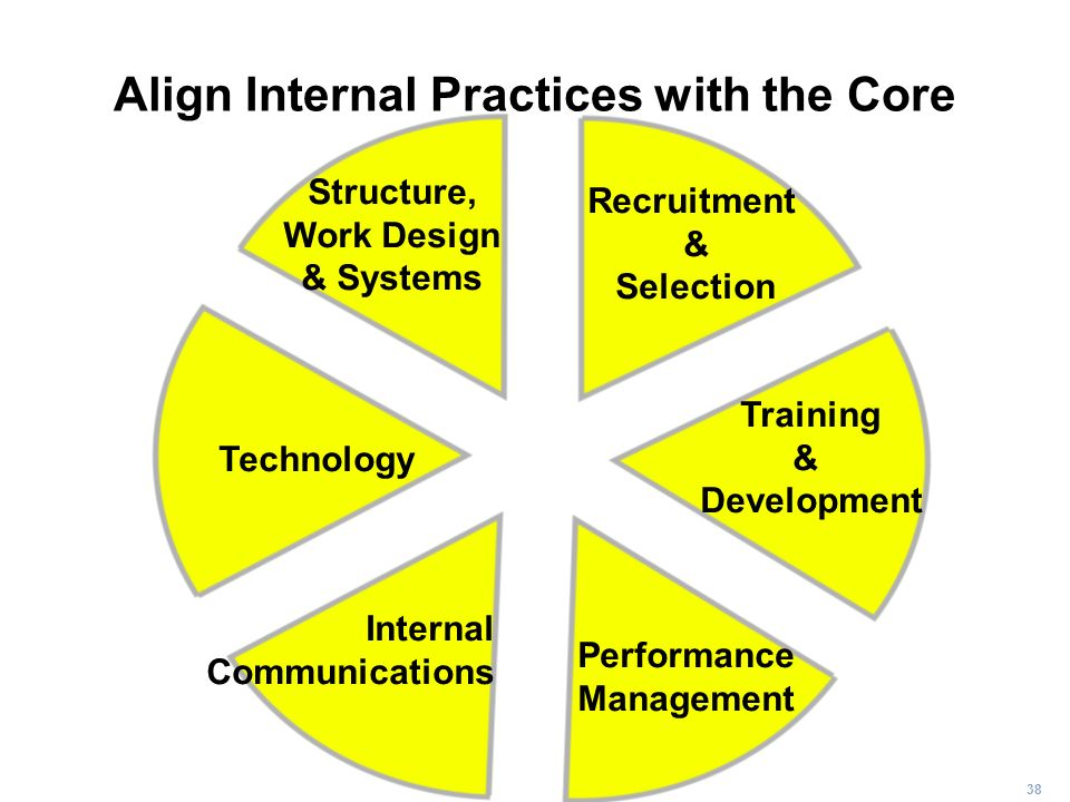 Align Internal Practices with the Core
