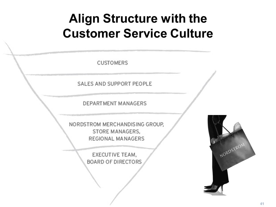 Align Structure with the Customer Service Culture