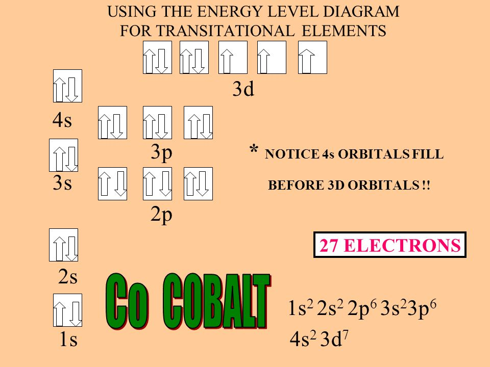 Electron Orbital Diagram For Cobalt Online Schematic Diagram