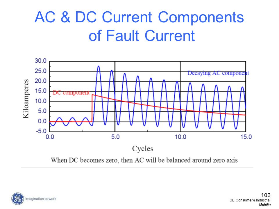 AC & DC Current Components of Fault Current