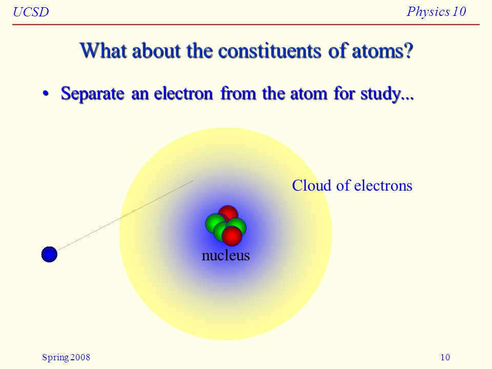 What about the constituents of atoms